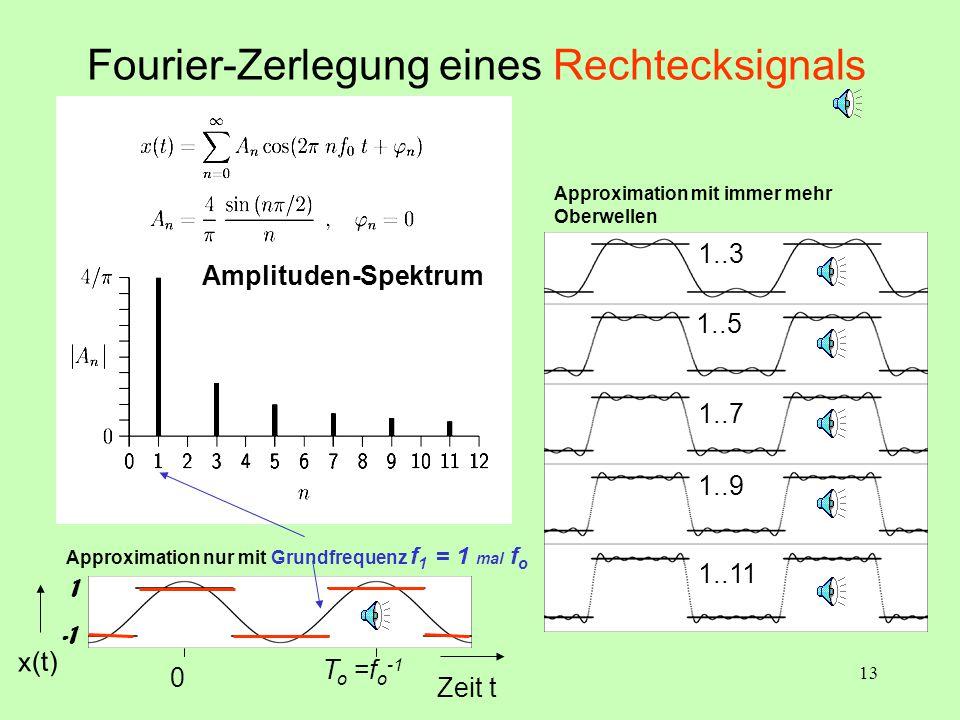 13 Fourier-Zerlegung eines Rechtecksignals 1..3 1..5 1..7 1..9 1..11 Approximation mit immer mehr Oberwellen Zeit t Amplituden-Spektrum x(t) T o =f o