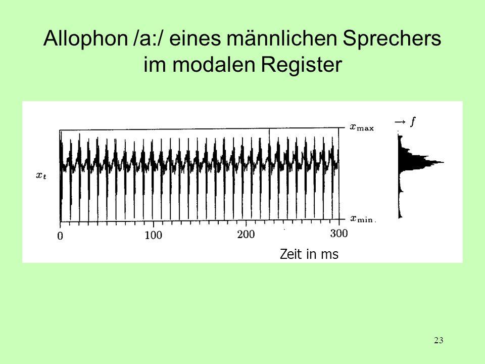 23 Allophon /a:/ eines männlichen Sprechers im modalen Register Zeit in ms