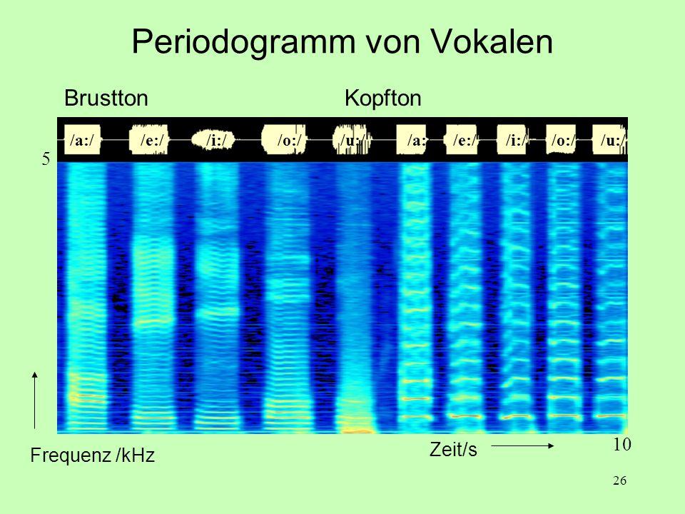 26 Periodogramm von Vokalen /a:/ /e:/ /i:/ /o:/ /u:/ Zeit/s Frequenz /kHz 5 Brustton Kopfton 10
