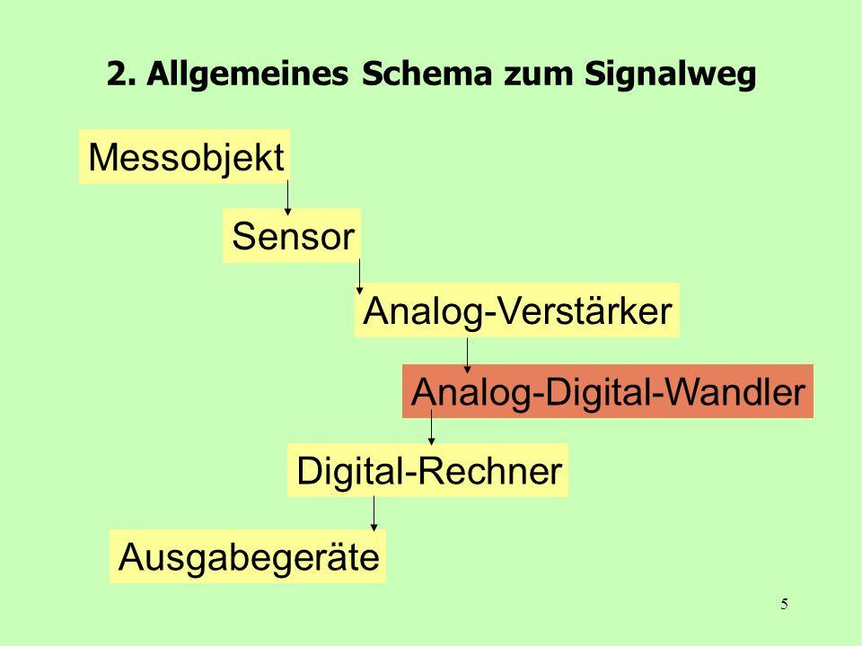 5 2. Allgemeines Schema zum Signalweg Messobjekt Sensor Analog-Verstärker Analog-Digital-Wandler Digital-Rechner Ausgabegeräte