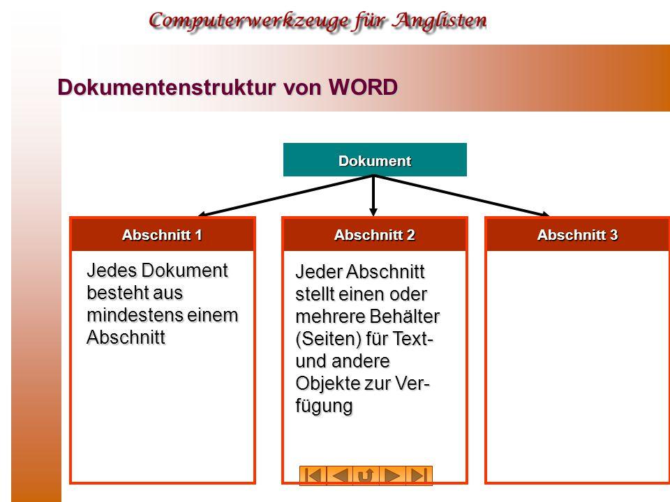 Dokument Abschnitt 1 Abschnitt 2 Abschnitt 3 Jedes Dokument besteht aus mindestens einem Abschnitt Jeder Abschnitt stellt einen oder mehrere Behälter (Seiten) für Text- und andere Objekte zur Ver- fügung Dokumentenstruktur von WORD