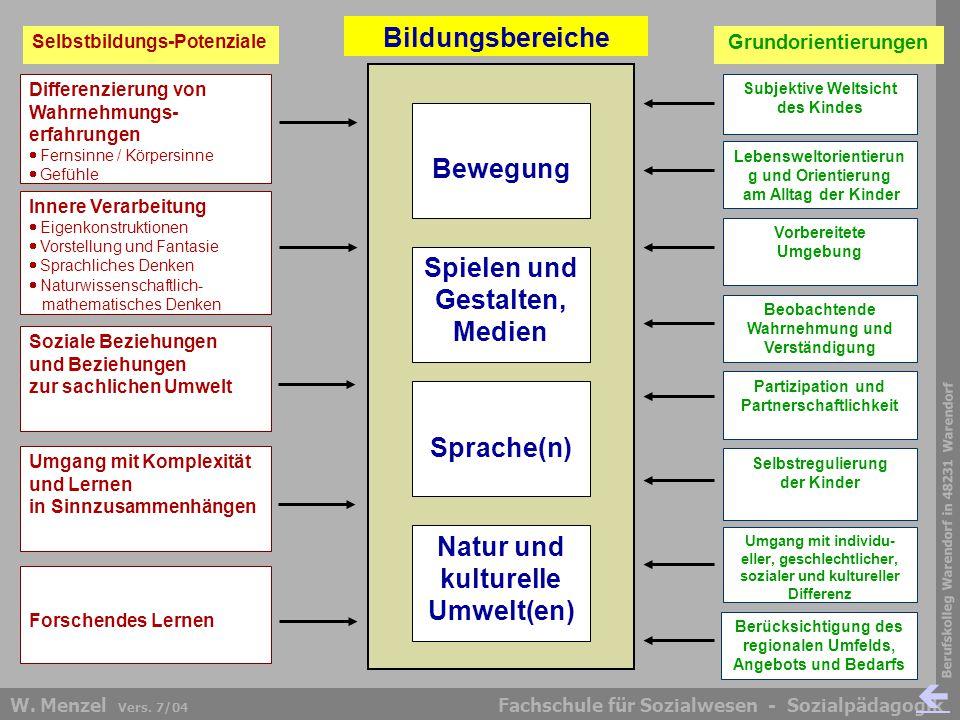 Berufskolleg Warendorf in 48231 Warendorf Fachschule für Sozialwesen - SozialpädagogikW. Menzel Vers. 7/04 Bildungsbereiche Kiga Soziale Beziehungen u