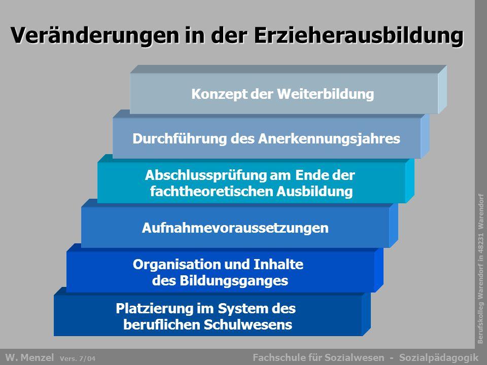 Berufskolleg Warendorf in 48231 Warendorf Fachschule für Sozialwesen - SozialpädagogikW. Menzel Vers. 7/04 Veränderungen in der Erzieherausbildung Pla