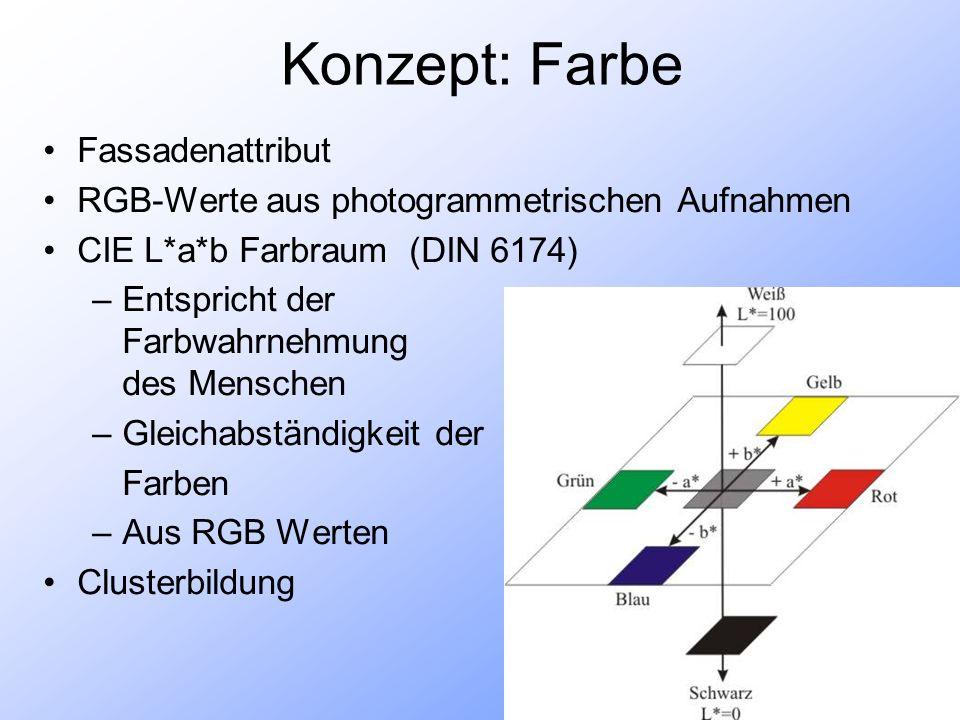 Konzept: Farbe Fassadenattribut RGB-Werte aus photogrammetrischen Aufnahmen CIE L*a*b Farbraum (DIN 6174) –Entspricht der Farbwahrnehmung des Menschen –Gleichabständigkeit der Farben –Aus RGB Werten Clusterbildung