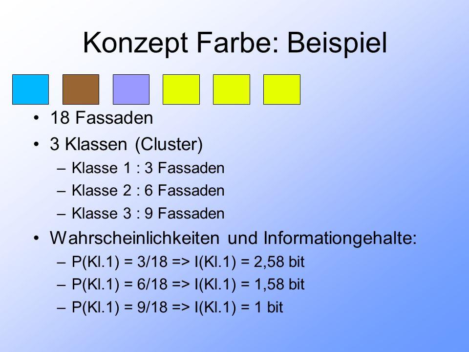 Konzept Farbe: Beispiel 18 Fassaden 3 Klassen (Cluster) –Klasse 1 : 3 Fassaden –Klasse 2 : 6 Fassaden –Klasse 3 : 9 Fassaden Wahrscheinlichkeiten und Informationgehalte: –P(Kl.1) = 3/18 => I(Kl.1) = 2,58 bit –P(Kl.1) = 6/18 => I(Kl.1) = 1,58 bit –P(Kl.1) = 9/18 => I(Kl.1) = 1 bit