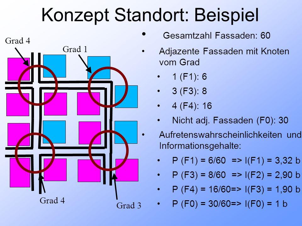 Konzept Standort: Beispiel Grad 4 Grad 3 Grad 1 Gesamtzahl Fassaden: 60 Adjazente Fassaden mit Knoten vom Grad 1 (F1): 6 3 (F3): 8 4 (F4): 16 Nicht adj.
