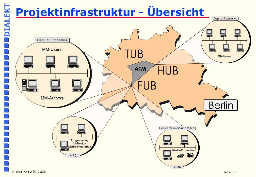 Seite 17 © 1998 FU Berlin, CeDiS DIALEKT Projektinfrastruktur - Übersicht