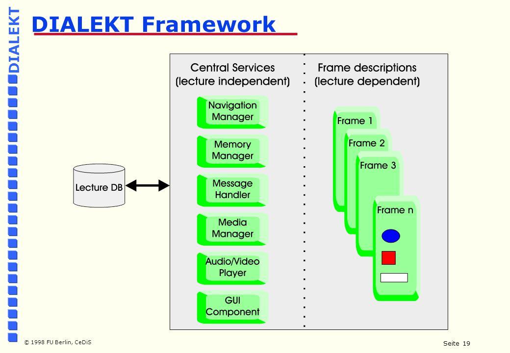 Seite 19 © 1998 FU Berlin, CeDiS DIALEKT DIALEKT Framework