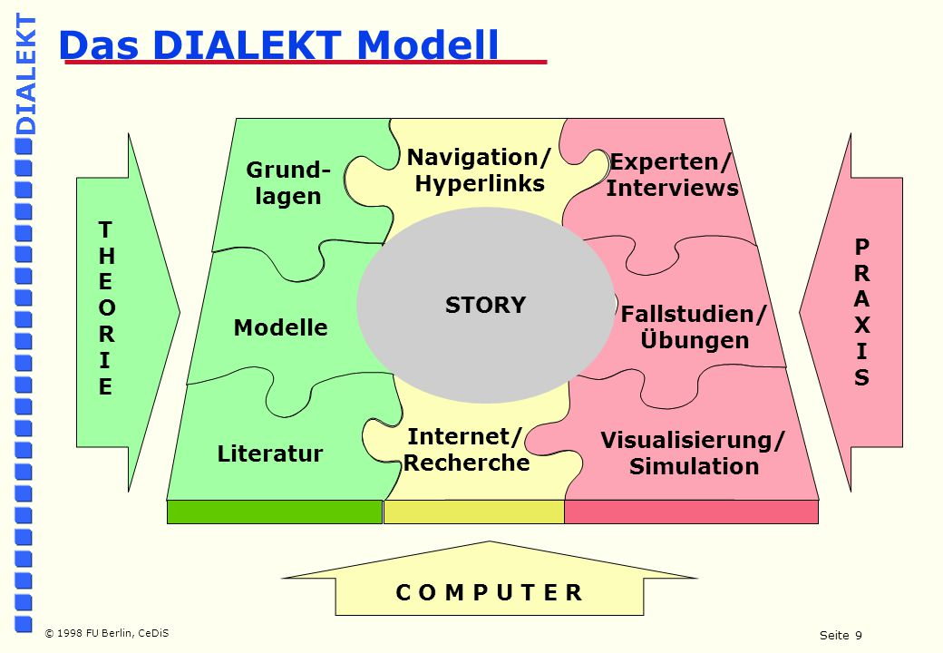 Seite 9 © 1998 FU Berlin, CeDiS DIALEKT Das DIALEKT Modell THEORIETHEORIE PRAXISPRAXIS STORY Grund- lagen Internet/ Recherche Literatur Modelle Navigation/ Hyperlinks Experten/ Interviews Fallstudien/ Übungen Visualisierung/ Simulation C O M P U T E R