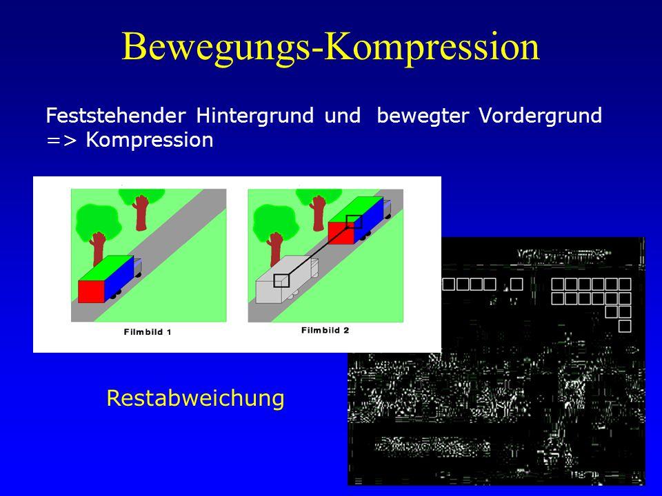 Bewegungs-Kompression Feststehender Hintergrund und bewegter Vordergrund => Kompression Restabweichung