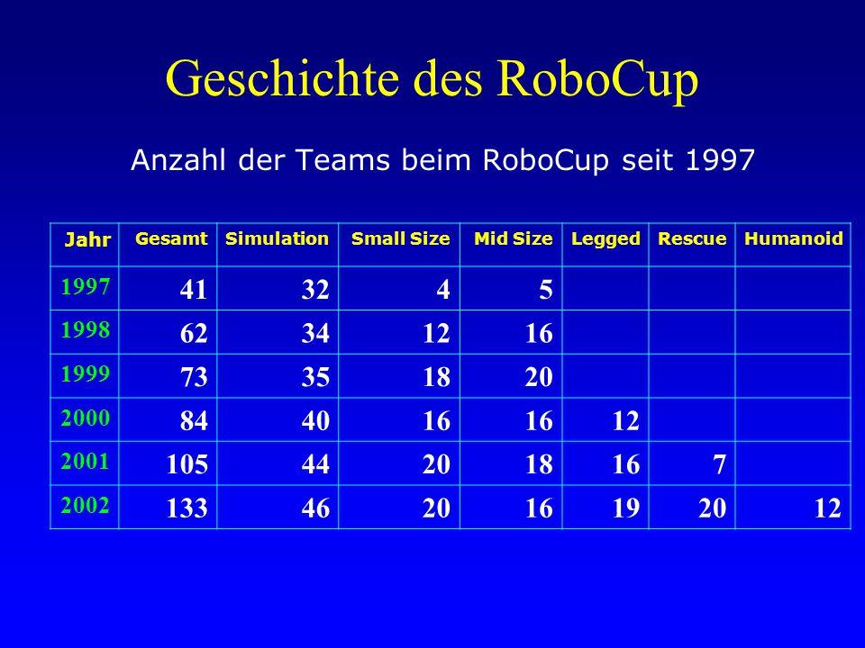 Geschichte des RoboCup Anzahl der Teams beim RoboCup seit 1997 Jahr GesamtSimulationSmall SizeMid SizeLeggedRescueHumanoid 1997 413245 1998 62341216 1999 73351820 2000 844016 12 2001 105442018167 2002 133462016192012