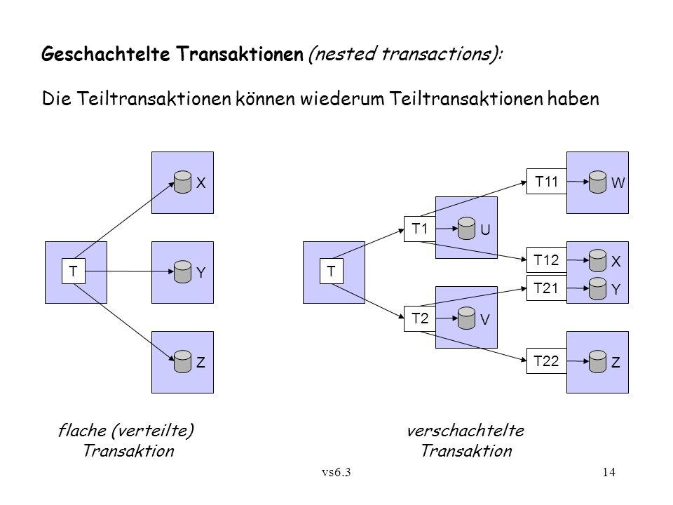 vs6.314 Geschachtelte Transaktionen (nested transactions): Die Teiltransaktionen können wiederum Teiltransaktionen haben T X Y Z T W Y Z U V T1 T2 X T