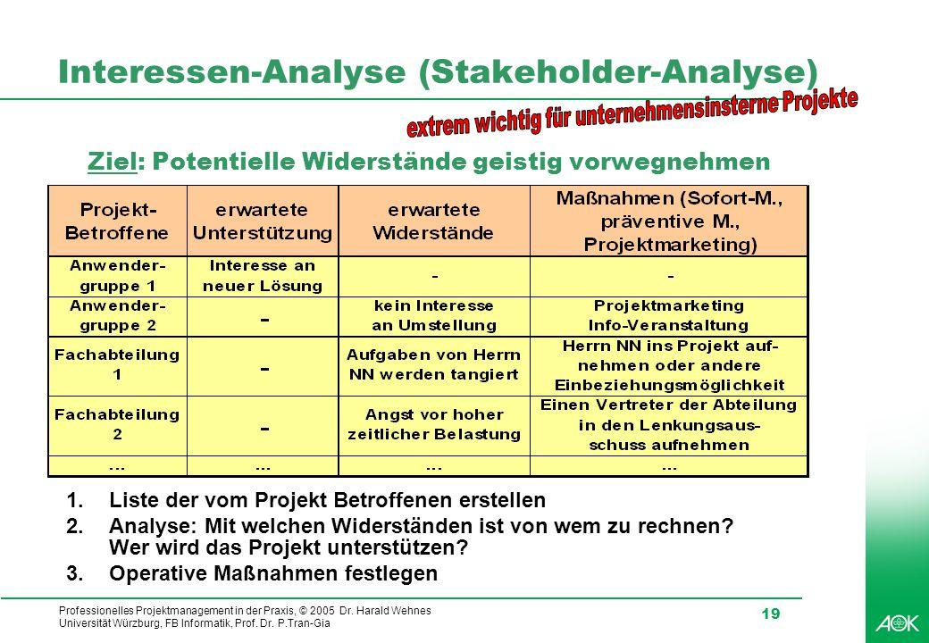 Professionelles Projektmanagement in der Praxis, © 2005 Dr. Harald Wehnes Universität Würzburg, FB Informatik, Prof. Dr. P.Tran-Gia 19 Interessen-Anal