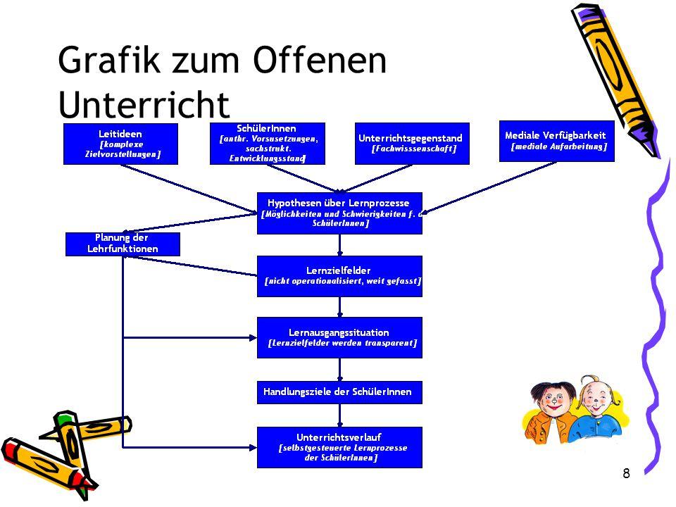 7 Der Multimediateacher Bisher (u.a.): Professorales Fachwissen Organisationstalent Ersatzelternteil Psychologe & Therapeut Neu: OS-Spezialist Office-