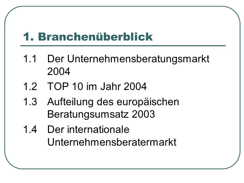 1. Branchenüberblick 1.1 Der Unternehmensberatungsmarkt 2004 1.2 TOP 10 im Jahr 2004 1.3Aufteilung des europäischen Beratungsumsatz 2003 1.4Der intern