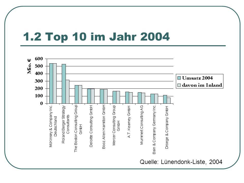1.1 Der Unternehmens- beratungsmarkt 2004 2004 erstmals seit zwei Jahren wieder leicht gewachsen um 1% auf € 12,3 Mrd.