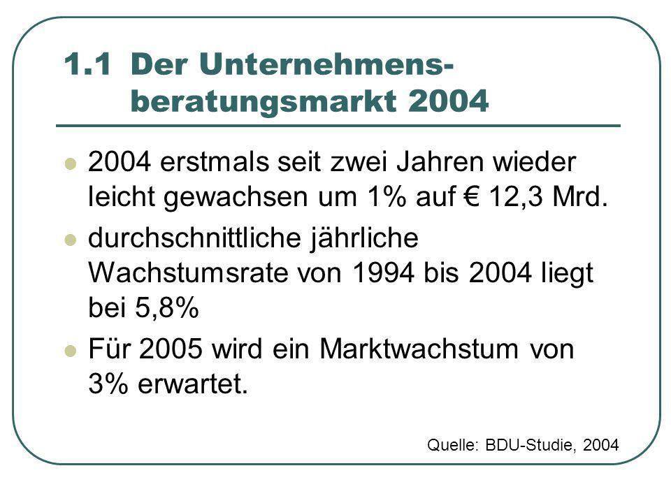 1.1 Der Unternehmens- beratungsmarkt 2004 2004 erstmals seit zwei Jahren wieder leicht gewachsen um 1% auf € 12,3 Mrd. durchschnittliche jährliche Wac