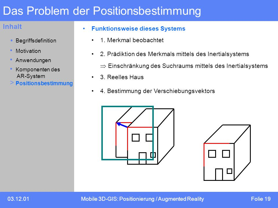 03.12.01Mobile 3D-GIS: Positionierung / Augmented Reality Folie 19 Inhalt Das Problem der Positionsbestimmung Funktionsweise dieses Systems 1. Merkmal