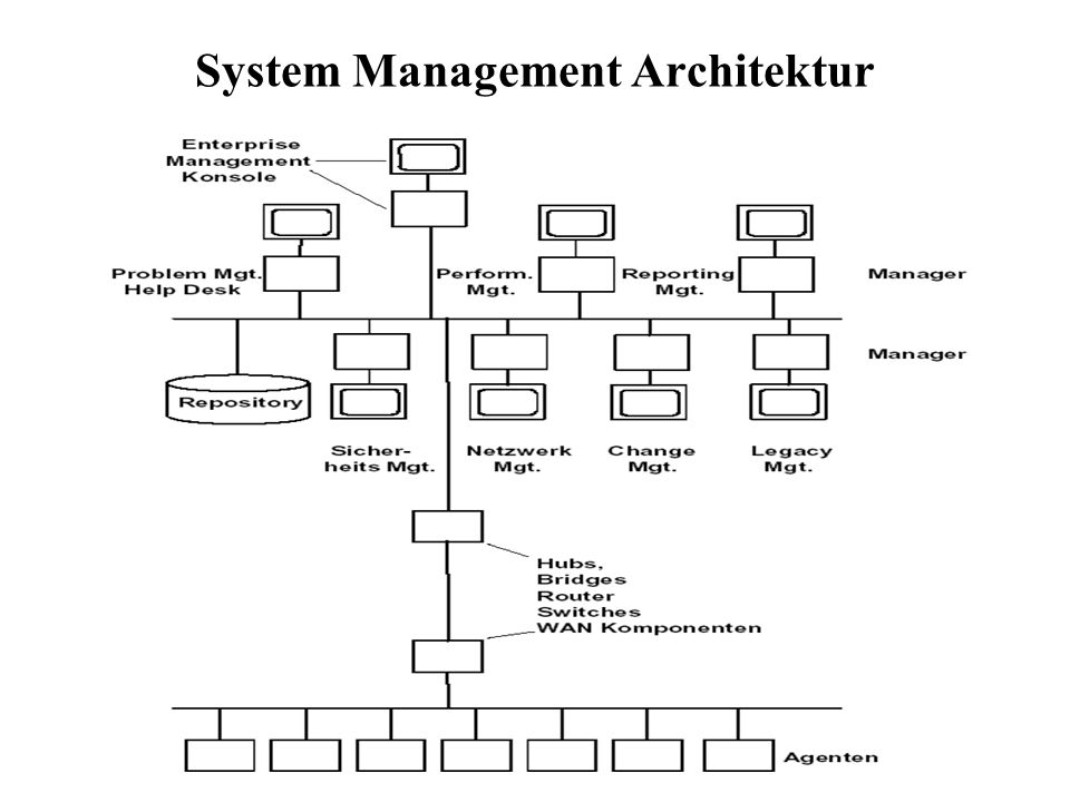 System Management Architektur