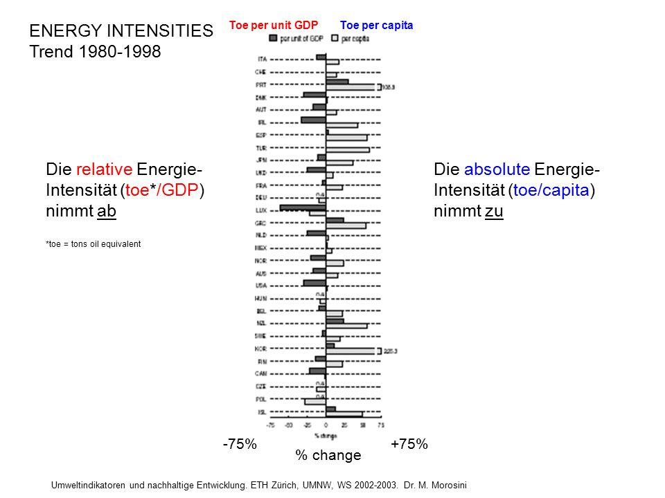 Umweltindikatoren und nachhaltige Entwicklung. ETH Zürich, UMNW, WS 2002-2003. Dr. M. Morosini ENERGY INTENSITIES Trend 1980-1998 Toe per unit GDPToe