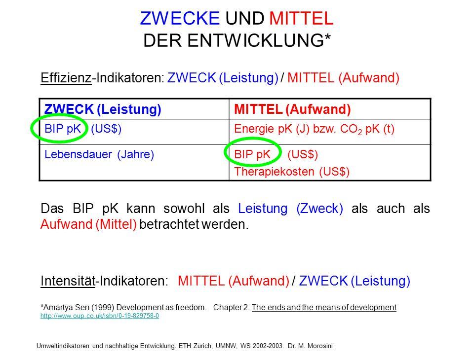 Umweltindikatoren und nachhaltige Entwicklung. ETH Zürich, UMNW, WS 2002-2003. Dr. M. Morosini ZWECKE UND MITTEL DER ENTWICKLUNG* Effizienz-Indikatore