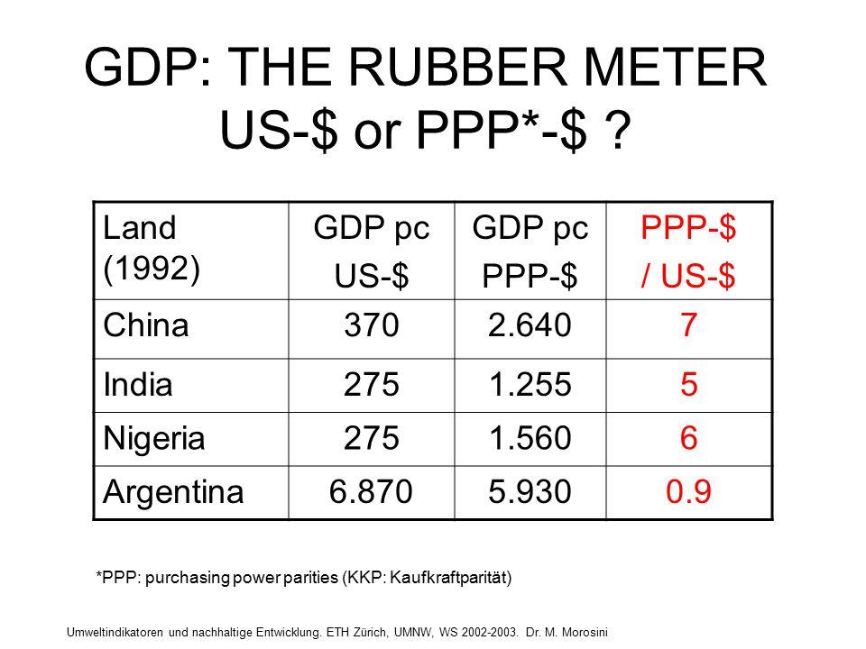 Umweltindikatoren und nachhaltige Entwicklung. ETH Zürich, UMNW, WS 2002-2003. Dr. M. Morosini GDP: THE RUBBER METER US-$ or PPP*-$ ? Land (1992) GDP
