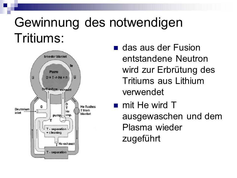 Gewinnung des notwendigen Tritiums: das aus der Fusion entstandene Neutron wird zur Erbrütung des Tritiums aus Lithium verwendet mit He wird T ausgewa