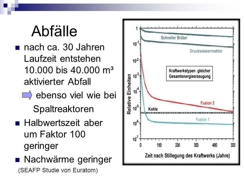 Abfälle nach ca. 30 Jahren Laufzeit entstehen 10.000 bis 40.000 m³ aktivierter Abfall ebenso viel wie bei Spaltreaktoren Halbwertszeit aber um Faktor