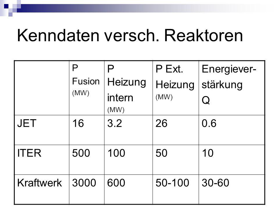 Kenndaten versch. Reaktoren P Fusion (MW) P Heizung intern (MW) P Ext. Heizung (MW) Energiever- stärkung Q JET163.2260.6 ITER5001005010 Kraftwerk30006