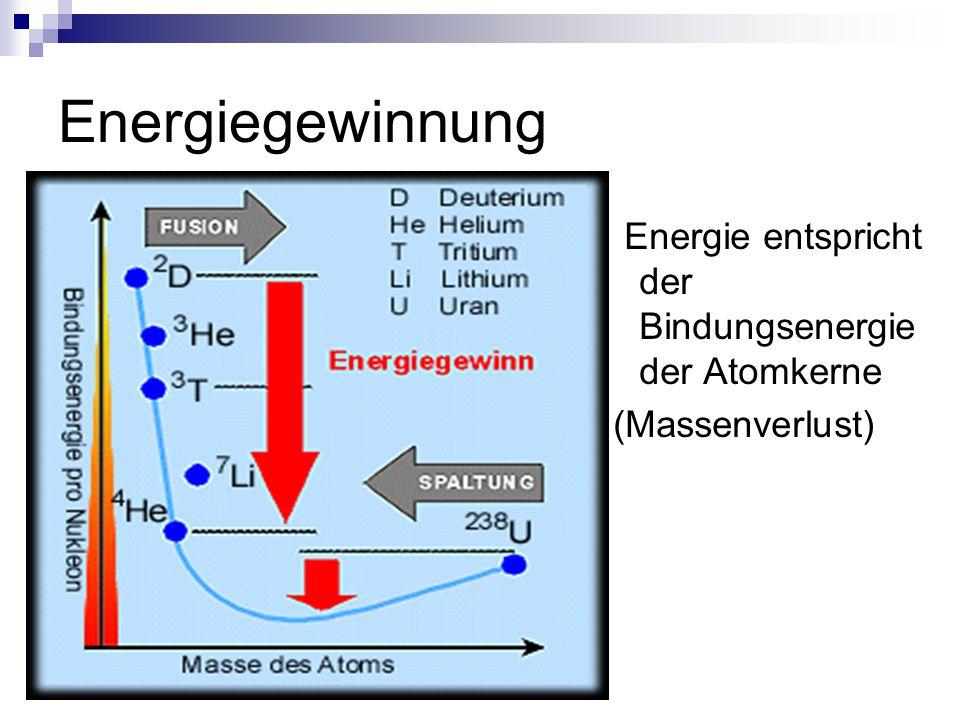 Energiegewinnung Energie entspricht der Bindungsenergie der Atomkerne (Massenverlust)