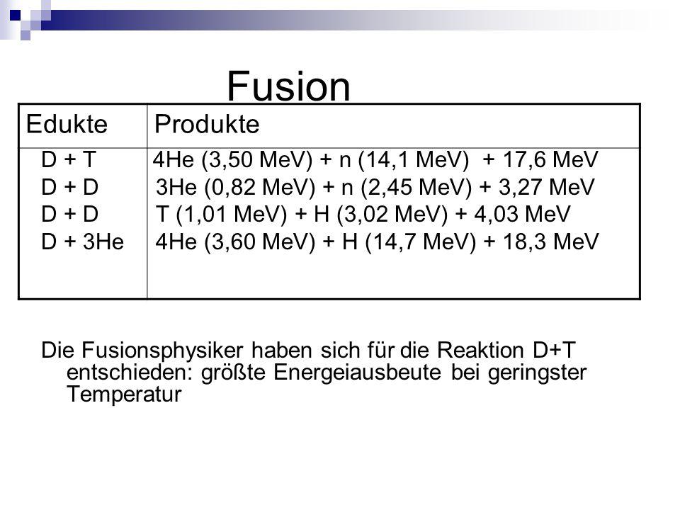 Fusion D + T 4He (3,50 MeV) + n (14,1 MeV) + 17,6 MeV D + D 3He (0,82 MeV) + n (2,45 MeV) + 3,27 MeV D + D T (1,01 MeV) + H (3,02 MeV) + 4,03 MeV D +