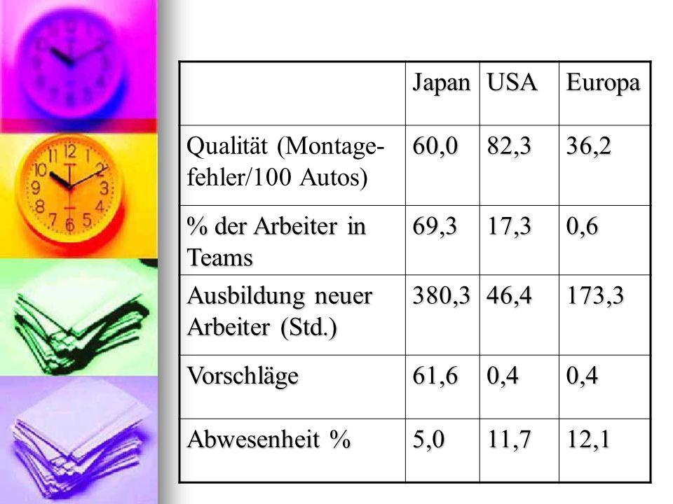 JapanUSAEuropa Qualität (Montage- fehler/100 Autos)60,082,336,2 % der Arbeiter in Teams 69,317,30,6 Ausbildung neuer Arbeiter (Std.) 380,346,4173,3 Vo
