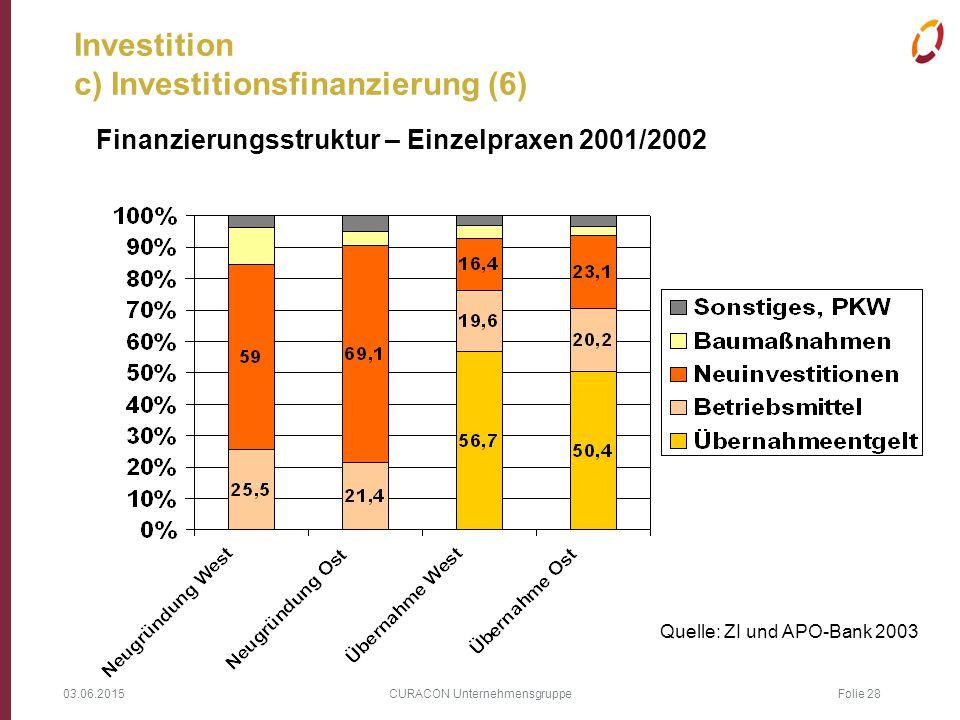 03.06.2015 CURACON Unternehmensgruppe Folie 28 Investition c) Investitionsfinanzierung (6) Finanzierungsstruktur – Einzelpraxen 2001/2002 Quelle: ZI u
