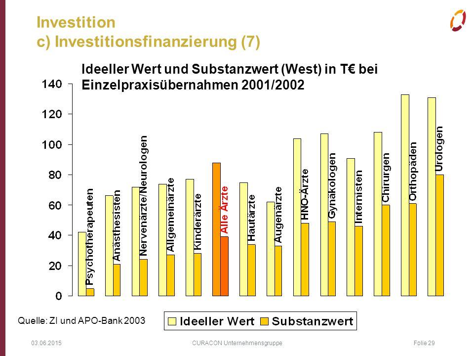 03.06.2015 CURACON Unternehmensgruppe Folie 29 Investition c) Investitionsfinanzierung (7) Ideeller Wert und Substanzwert (West) in T€ bei Einzelpraxi