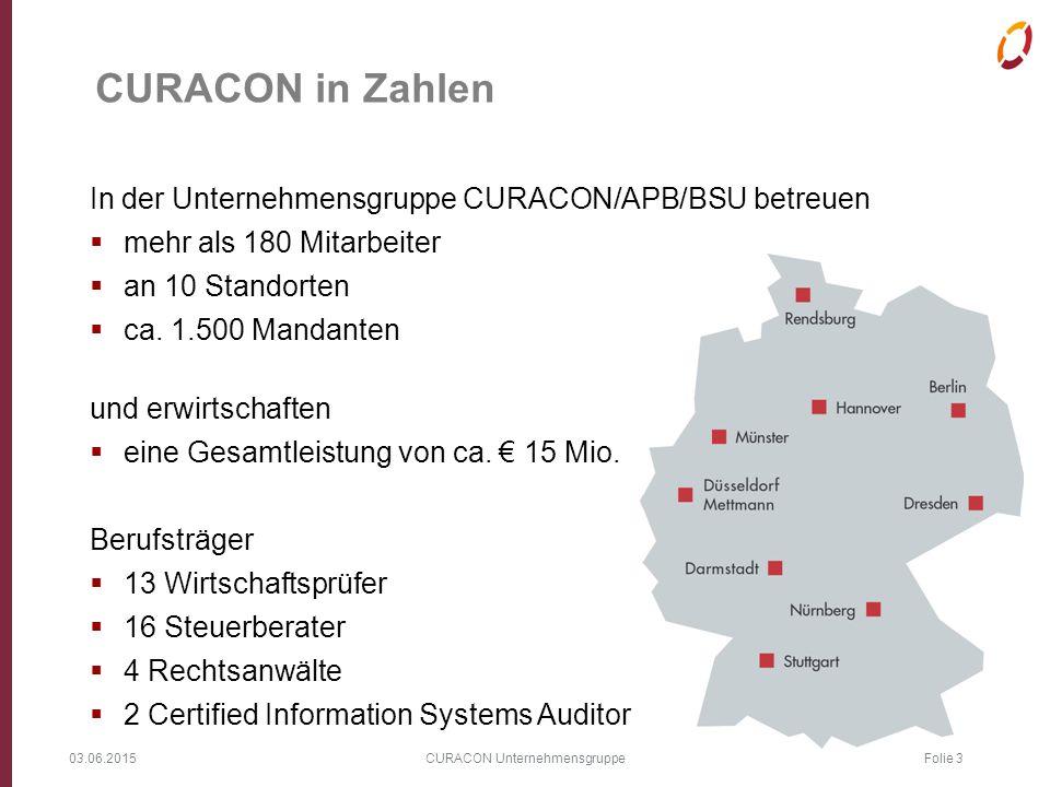 03.06.2015 CURACON Unternehmensgruppe Folie 3 CURACON in Zahlen In der Unternehmensgruppe CURACON/APB/BSU betreuen  mehr als 180 Mitarbeiter  an 10