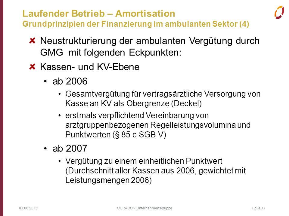 03.06.2015 CURACON Unternehmensgruppe Folie 33 Laufender Betrieb – Amortisation Grundprinzipien der Finanzierung im ambulanten Sektor (4) Neustrukturi