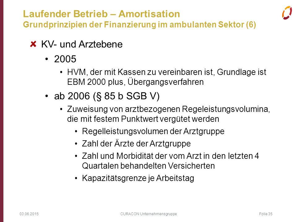 03.06.2015 CURACON Unternehmensgruppe Folie 35 Laufender Betrieb – Amortisation Grundprinzipien der Finanzierung im ambulanten Sektor (6) KV- und Arzt