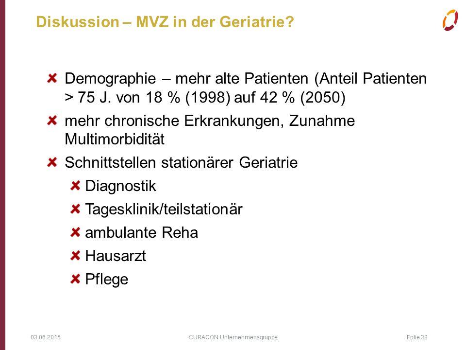 03.06.2015 CURACON Unternehmensgruppe Folie 38 Diskussion – MVZ in der Geriatrie? Demographie – mehr alte Patienten (Anteil Patienten > 75 J. von 18 %