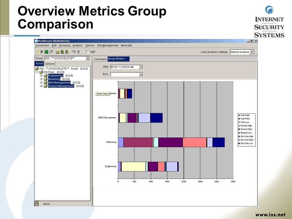 Overview Metrics Group Comparison