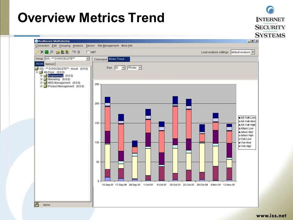 Overview Metrics Trend