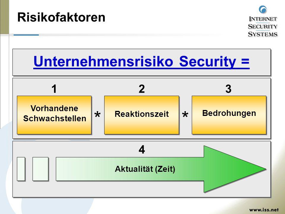 Security Management Vorhandene Schwachstellen Vorhandene Schwachstellen Reaktionszeit Bedrohungen Security Management und Korrelation SchwachstellenAngriffeBedrohungen Alarm