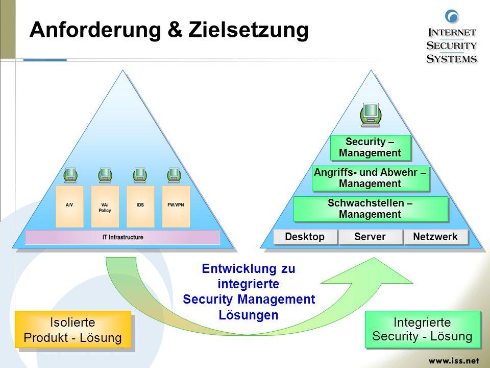 Anforderung & Zielsetzung Desktop Server Netzwerk Schwachstellen – Management Schwachstellen – Management Angriffs- und Abwehr – Management Angriffs-