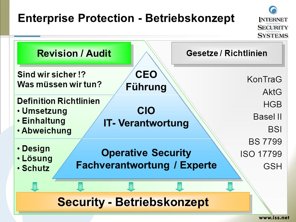 Enterprise Protection - Betriebskonzept CEO Führung CIO IT- Verantwortung Operative Security Fachverantwortung / Experte Revision / Audit Gesetze / Ri