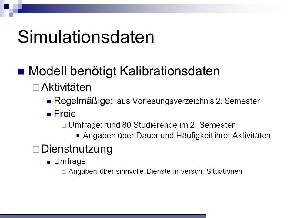 Simulationsdaten Modell benötigt Kalibrationsdaten  Aktivitäten Regelmäßige: aus Vorlesungsverzeichnis 2.
