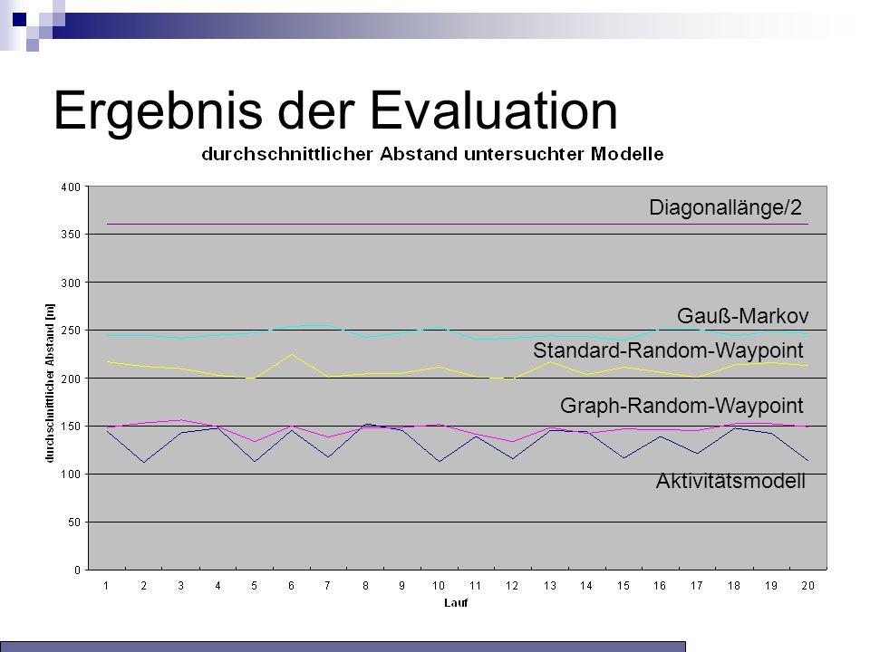 Ergebnis der Evaluation Gauß-Markov Graph-Random-Waypoint Aktivitätsmodell Standard-Random-Waypoint Diagonallänge/2