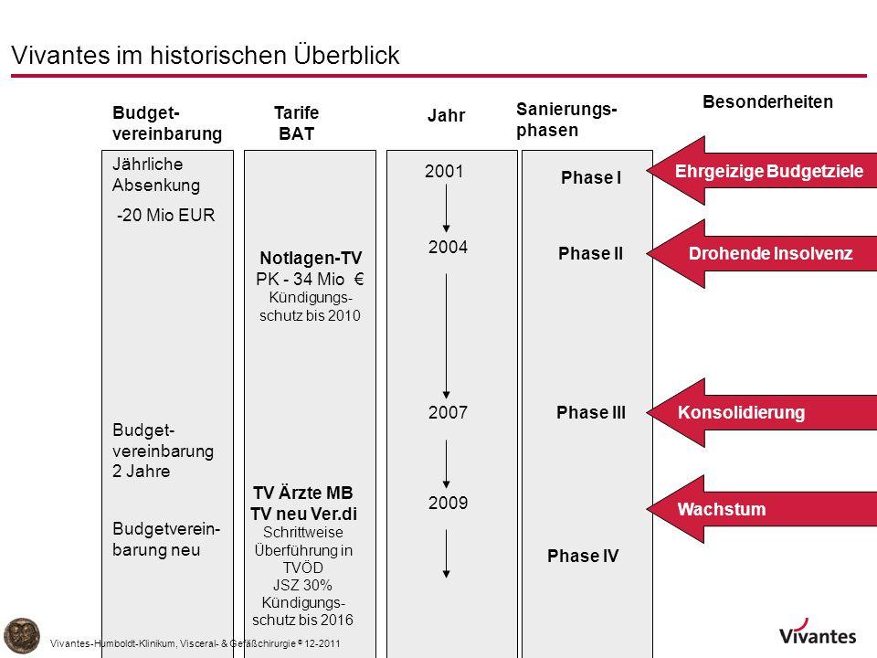 -22- Vivantes im historischen Überblick Jahr 2004 2007 Budget- vereinbarung Jährliche Absenkung -20 Mio EUR 2009 Budget- vereinbarung 2 Jahre Tarife BAT TV Ärzte MB TV neu Ver.di Schrittweise Überführung in TVÖD JSZ 30% Kündigungs- schutz bis 2016 Budgetverein- barung neu Notlagen-TV PK - 34 Mio € Kündigungs- schutz bis 2010 Sanierungs- phasen Phase II Phase III Drohende Insolvenz Wachstum Besonderheiten Phase I Ehrgeizige Budgetziele2001 Phase IV Konsolidierung Vivantes-Humboldt-Klinikum, Visceral- & Gefäßchirurgie © 12-2011