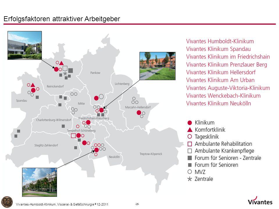 -25- Vivantes-Humboldt-Klinikum, Visceral- & Gefäßchirurgie © 12-2011 Erfolgsfaktoren attraktiver Arbeitgeber
