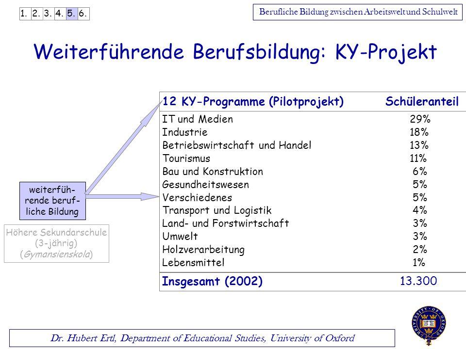 Dr. Hubert Ertl, Department of Educational Studies, University of Oxford Berufliche Bildung zwischen Arbeitswelt und Schulwelt Höhere Sekundarschule (
