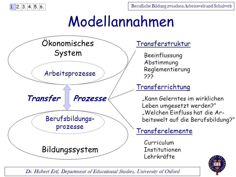 Dr. Hubert Ertl, Department of Educational Studies, University of Oxford Berufliche Bildung zwischen Arbeitswelt und Schulwelt Modellannahmen Transfer