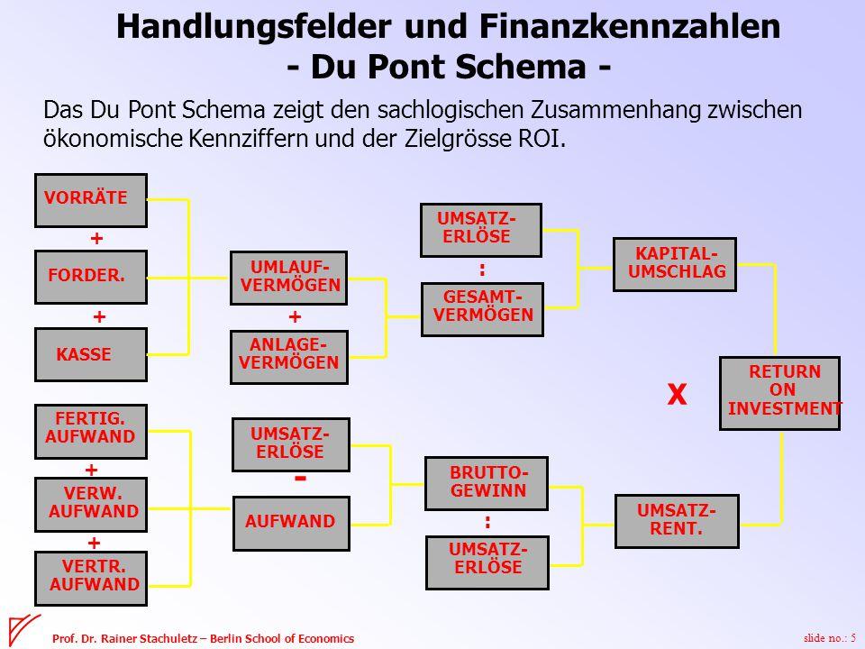 slide no.: 5 Prof. Dr. Rainer Stachuletz – Berlin School of Economics VORRÄTE FORDER.